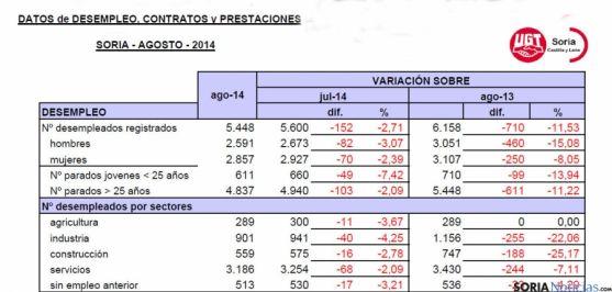 Estadísticas de desempleo para agosto de 2014 (