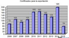 Las certificaciones para la exportación expedidas en Soria. / CCI