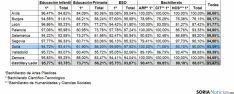Porcentajes de adjudicación para el curso 2015-2016.