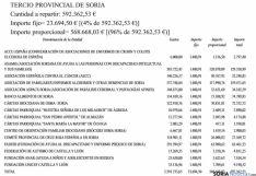 Reparto del dinero entre las asociaciones. SN