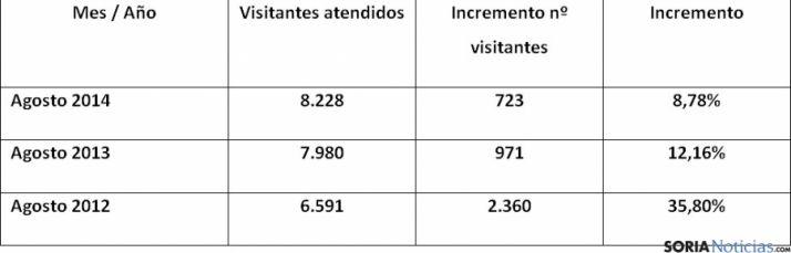 Comparativa turística de otros años. / Ayto.