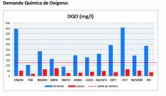 Cuadro con la demanda química de oxígeno en la EDAR