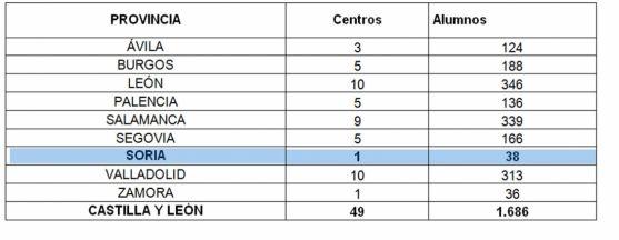 Distribución de las pruebas por provincias.
