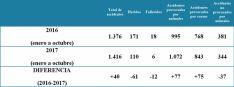 Cuadro con las estadísticas de siniestros en la provincia