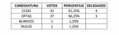 Resultados de las elecciones sindicales en Torraspapel SA.