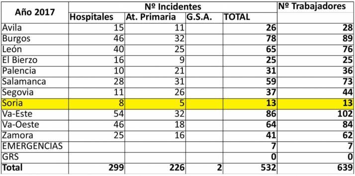 Distribución de los incidentes por provincias. /Jta.
