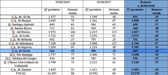 Comparativa de los centros hospitalarios de Sacyl