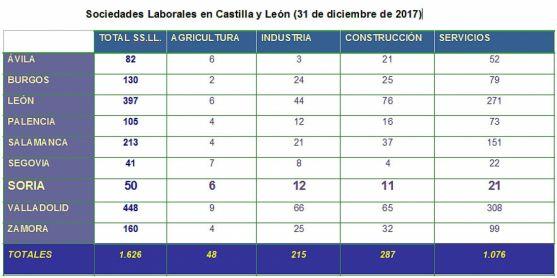 Sociedades laborales en CyL por provincias