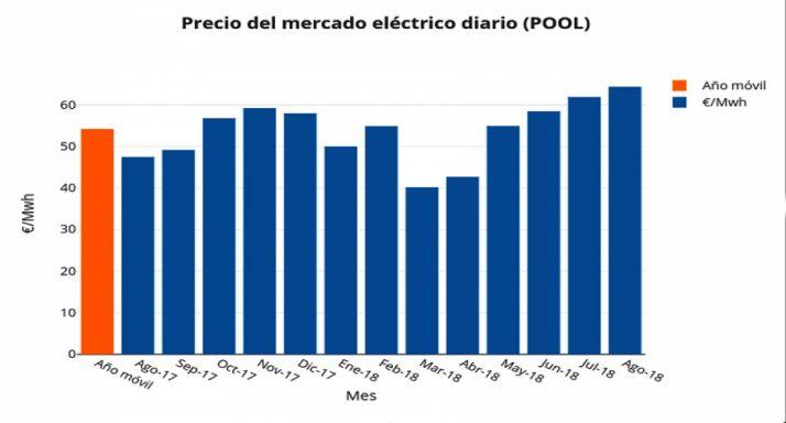 Precio del mercado eléctrico diario.
