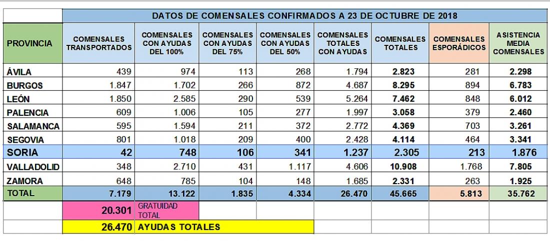 El 53,7% de los usuarios del comedor escolar en Soria recibirán ...