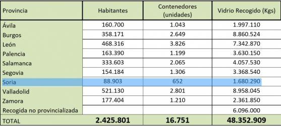 Datos de la recogida por provincias.