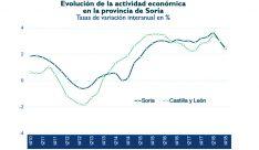 Evolución del cuarto trimestre de los últimos nueve años. /Unicaja Banco