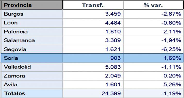 Cuadro de las ventas por provincias en CyL.