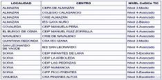 Listado de los centros certificados en capital y provincia.